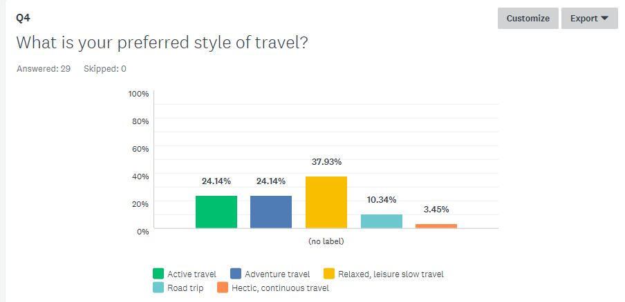 What is your preferred style of travel